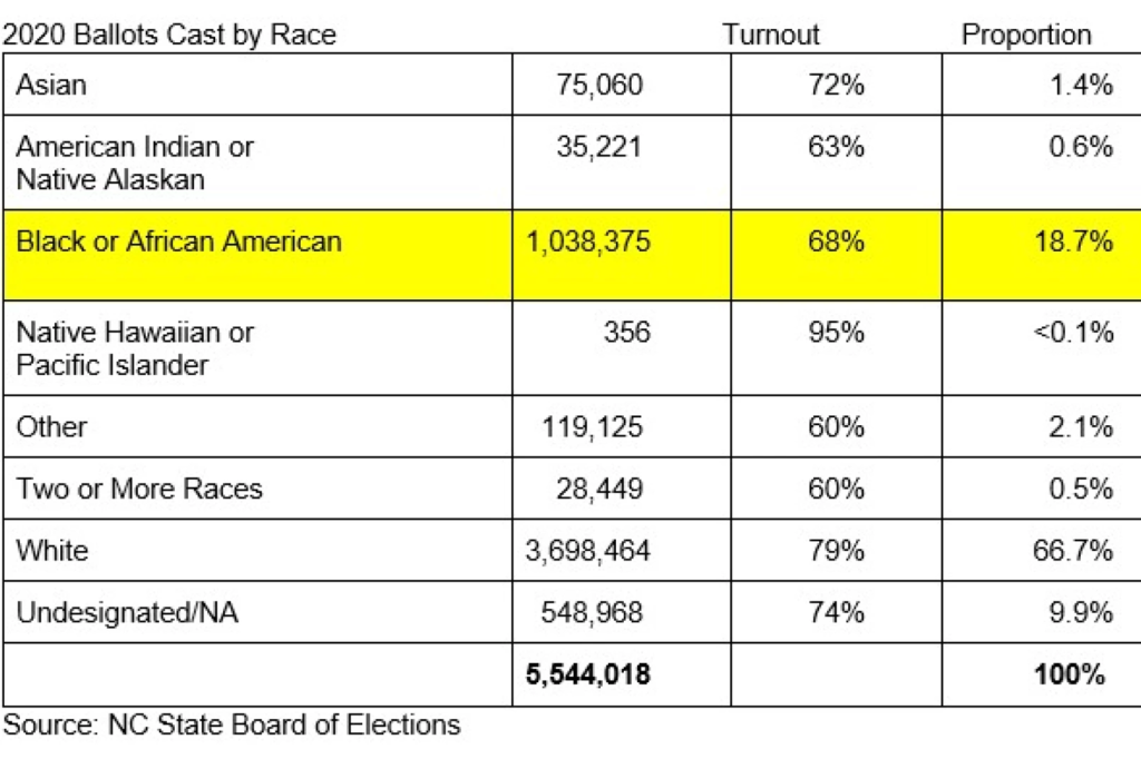 2020-Ballots-by-race